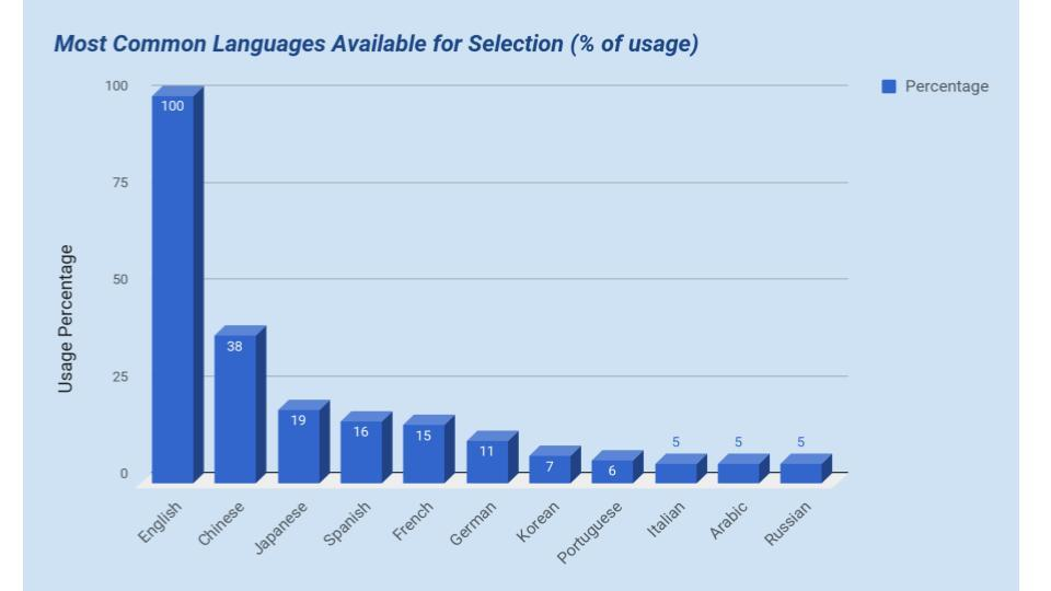Popularity Of Languages For The Lingual Site Versions Among Companies From Forbes Global 2000 3