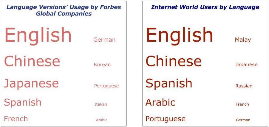 Popularity Of Languages For The Lingual Site Versions Among Companies From Forbes Global 2000 5